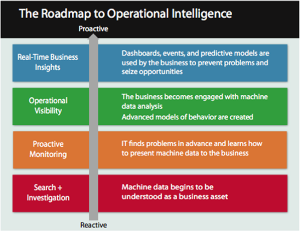 Roadmap to Operational Intelligence